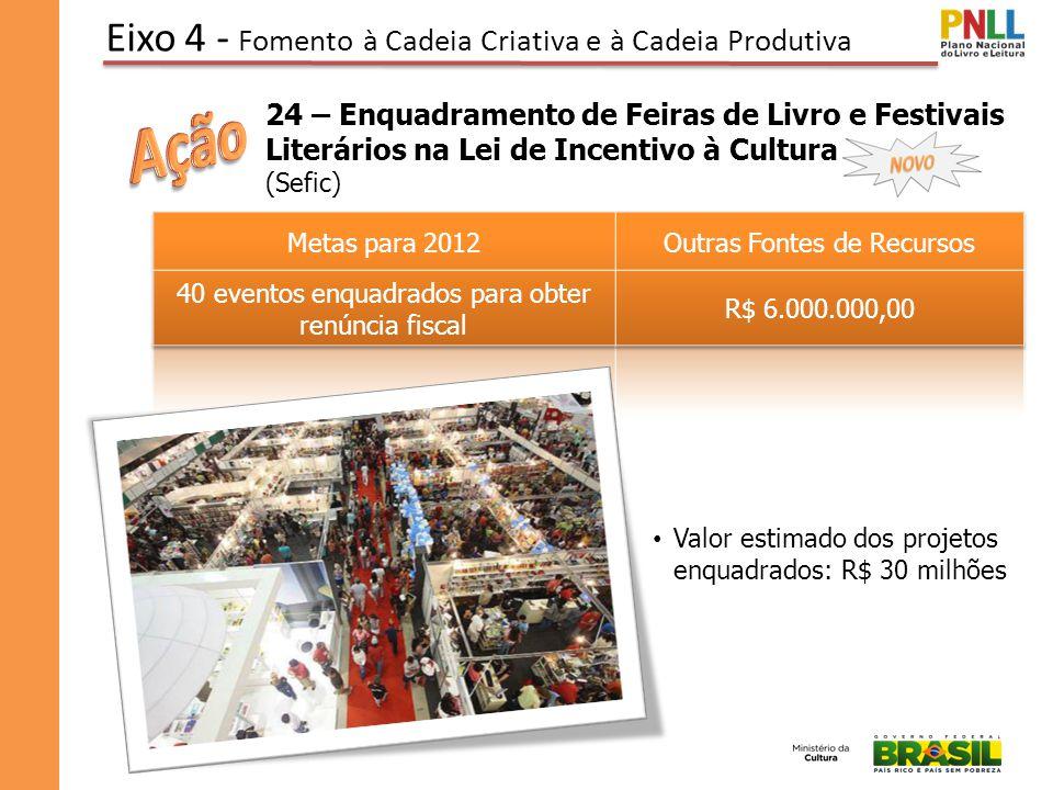 Eixo 4 - Fomento à Cadeia Criativa e à Cadeia Produtiva 24 – Enquadramento de Feiras de Livro e Festivais Literários na Lei de Incentivo à Cultura (Sefic) Valor estimado dos projetos enquadrados: R$ 30 milhões