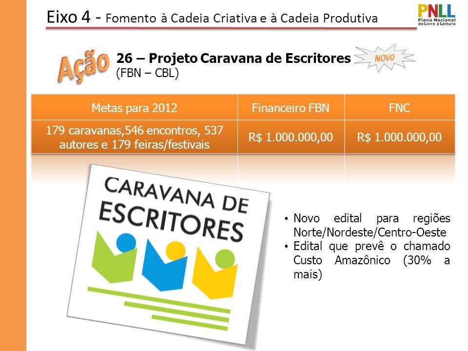Eixo 4 - Fomento à Cadeia Criativa e à Cadeia Produtiva 26 – Projeto Caravana de Escritores (FBN – CBL) Novo edital para regiões Norte/Nordeste/Centro-Oeste Edital que prevê o chamado Custo Amazônico (30% a mais)