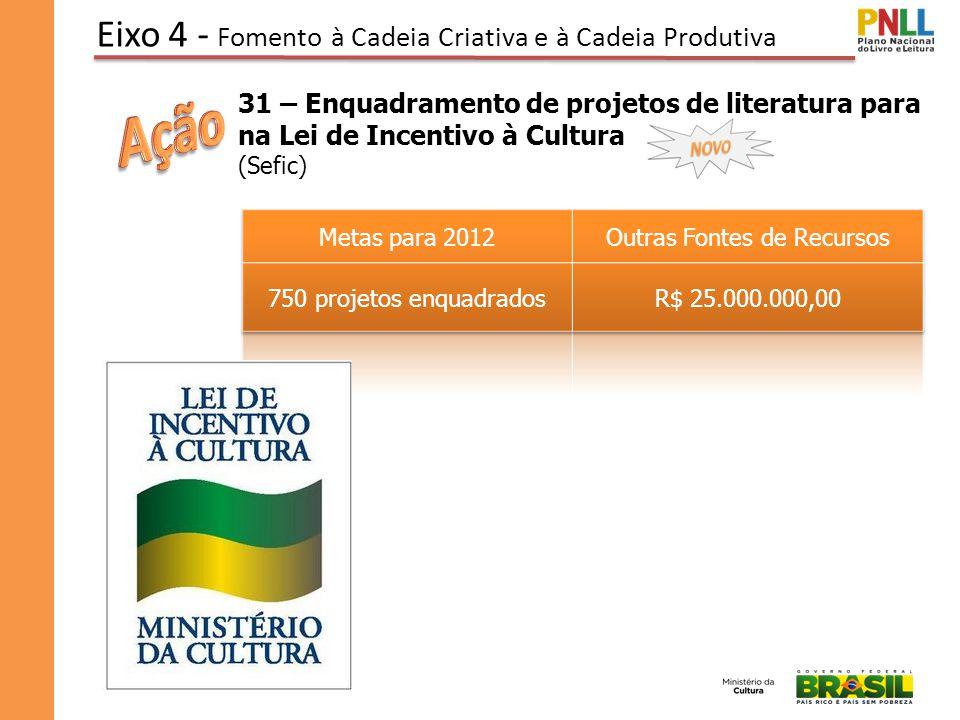 Eixo 4 - Fomento à Cadeia Criativa e à Cadeia Produtiva 31 – Enquadramento de projetos de literatura para na Lei de Incentivo à Cultura (Sefic)