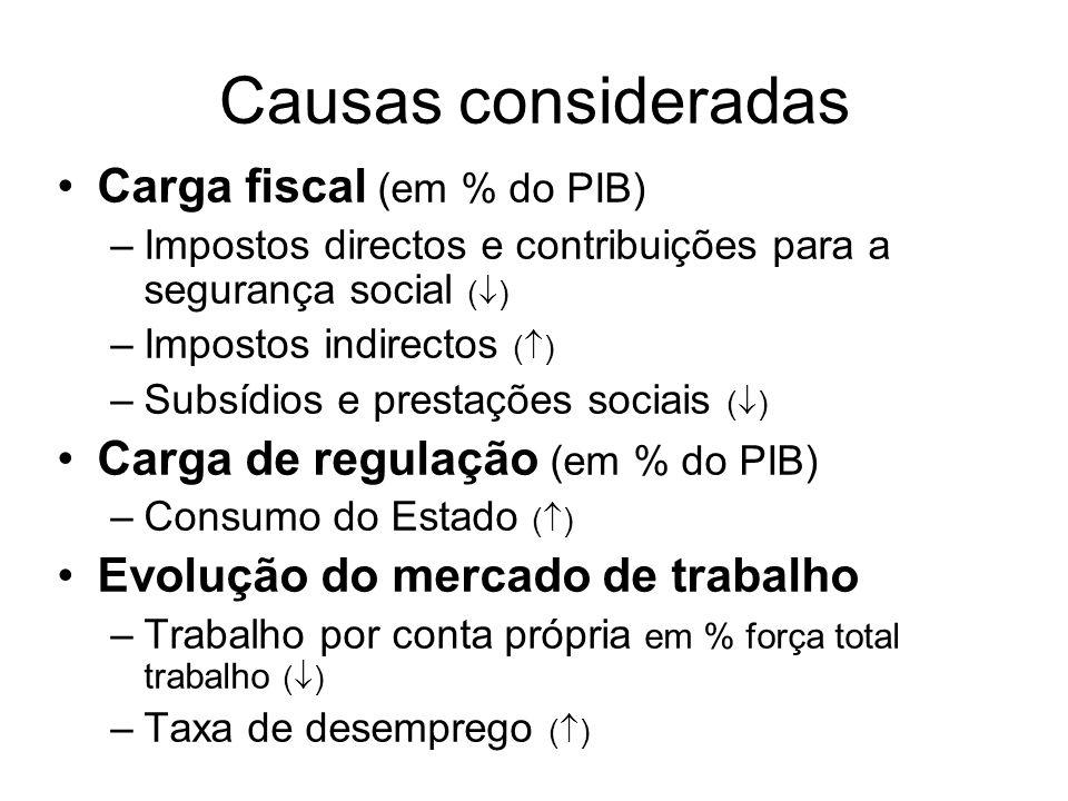 Causas consideradas Carga fiscal (em % do PIB) –Impostos directos e contribuições para a segurança social (  ) –Impostos indirectos (  ) –Subsídios