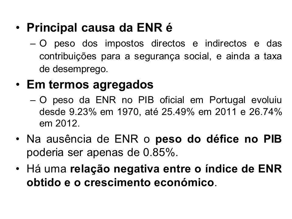 Principal causa da ENR é –O peso dos impostos directos e indirectos e das contribuições para a segurança social, e ainda a taxa de desemprego.
