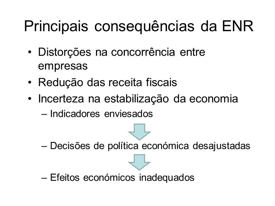 Principais consequências da ENR Distorções na concorrência entre empresas Redução das receita fiscais Incerteza na estabilização da economia –Indicadores enviesados –Decisões de política económica desajustadas –Efeitos económicos inadequados
