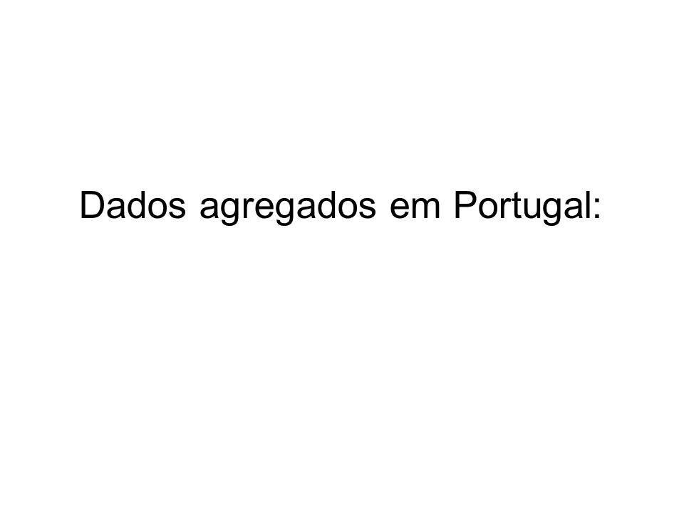 Caso Português: conclusões