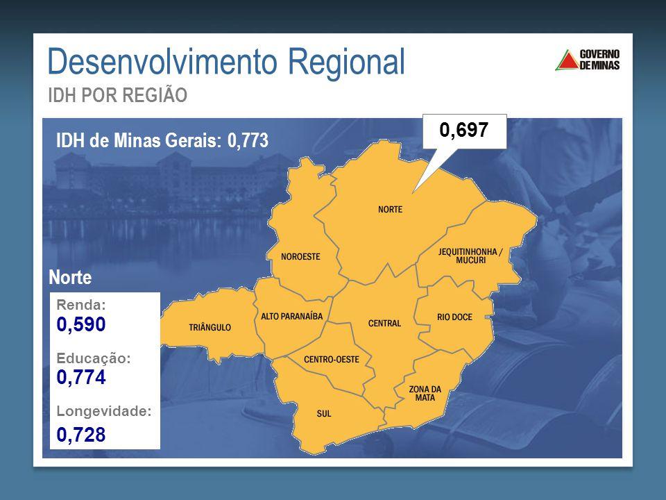 Desenvolvimento Regional IDH POR REGIÃO IDH de Minas Gerais: 0,773 0,697 Renda: Educação: Longevidade: 0,590 0,774 0,728 Norte