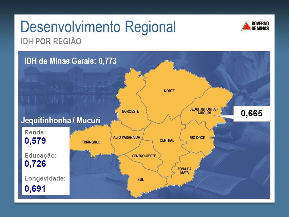 Desenvolvimento Regional IDH POR REGIÃO IDH de Minas Gerais: 0,773 0,665 Renda: Educação: Longevidade: 0,579 0,726 0,691 Jequitinhonha / Mucuri