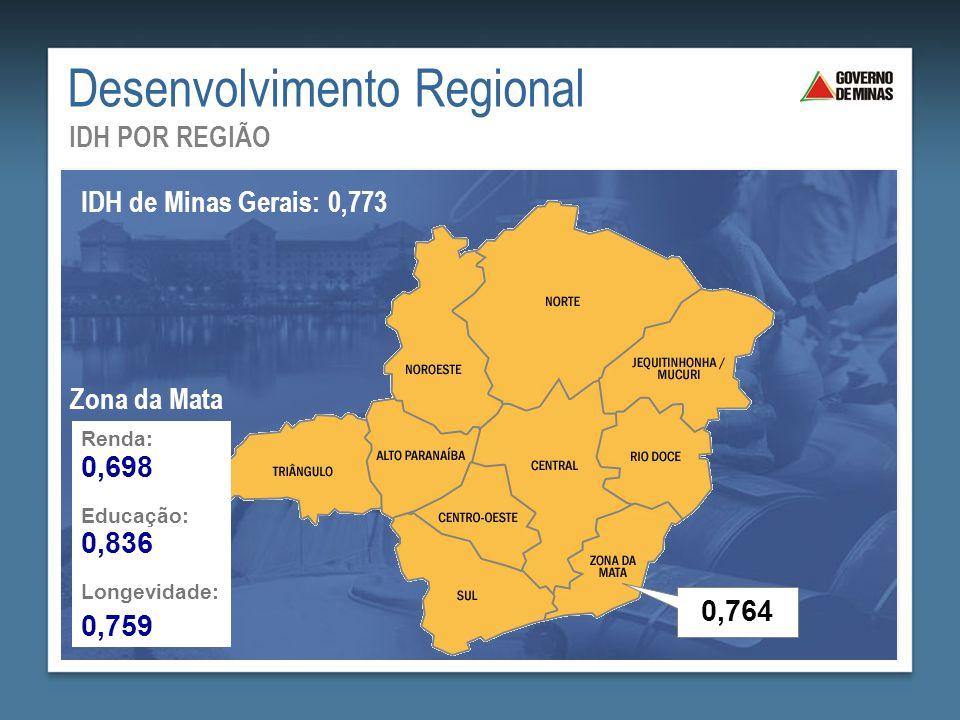 Desenvolvimento Regional IDH POR REGIÃO IDH de Minas Gerais: 0,773 Renda: Educação: Longevidade: 0,698 0,836 0,759 Zona da Mata 0,764