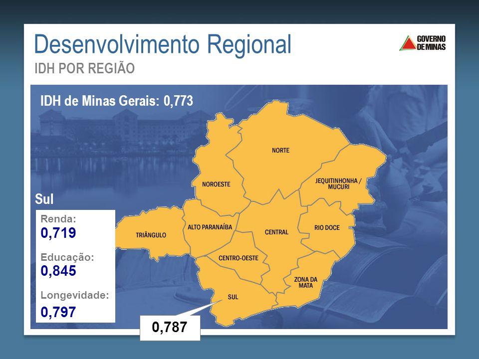 Desenvolvimento Regional IDH POR REGIÃO IDH de Minas Gerais: 0,773 Renda: Educação: Longevidade: 0,719 0,845 0,797 Sul 0,787