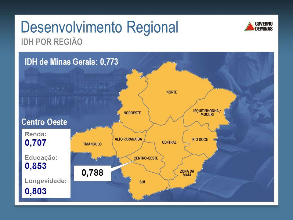 Desenvolvimento Regional IDH POR REGIÃO IDH de Minas Gerais: 0,773 Renda: Educação: Longevidade: 0,707 0,853 0,803 Centro Oeste 0,788