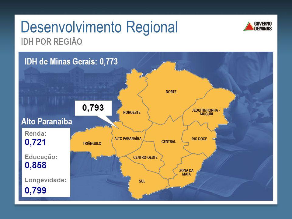 Desenvolvimento Regional IDH POR REGIÃO IDH de Minas Gerais: 0,773 0,793 Renda: Educação: Longevidade: 0,721 0,858 0,799 Alto Paranaíba