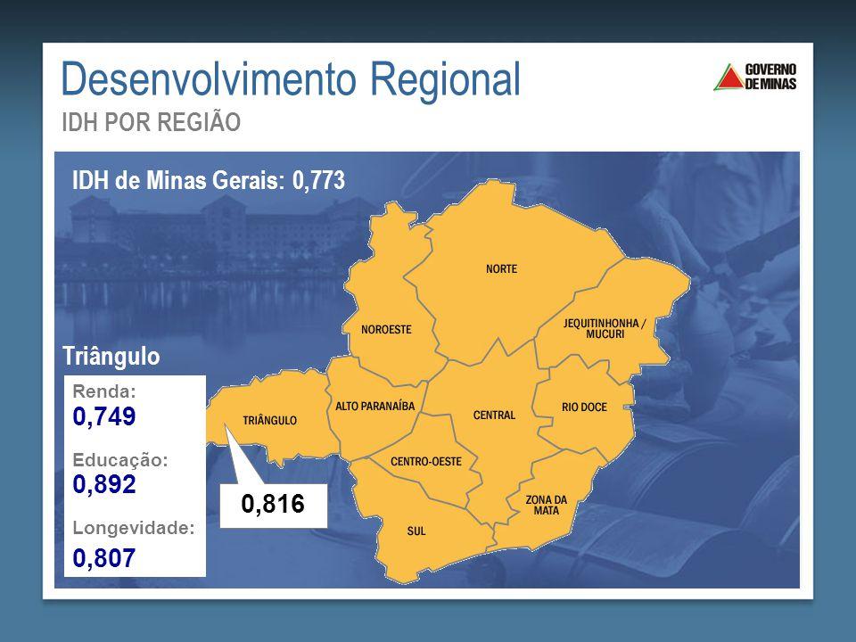 Desenvolvimento Regional IDH POR REGIÃO IDH de Minas Gerais: 0,773 Renda: Educação: Longevidade: 0,749 0,892 0,807 Triângulo 0,816