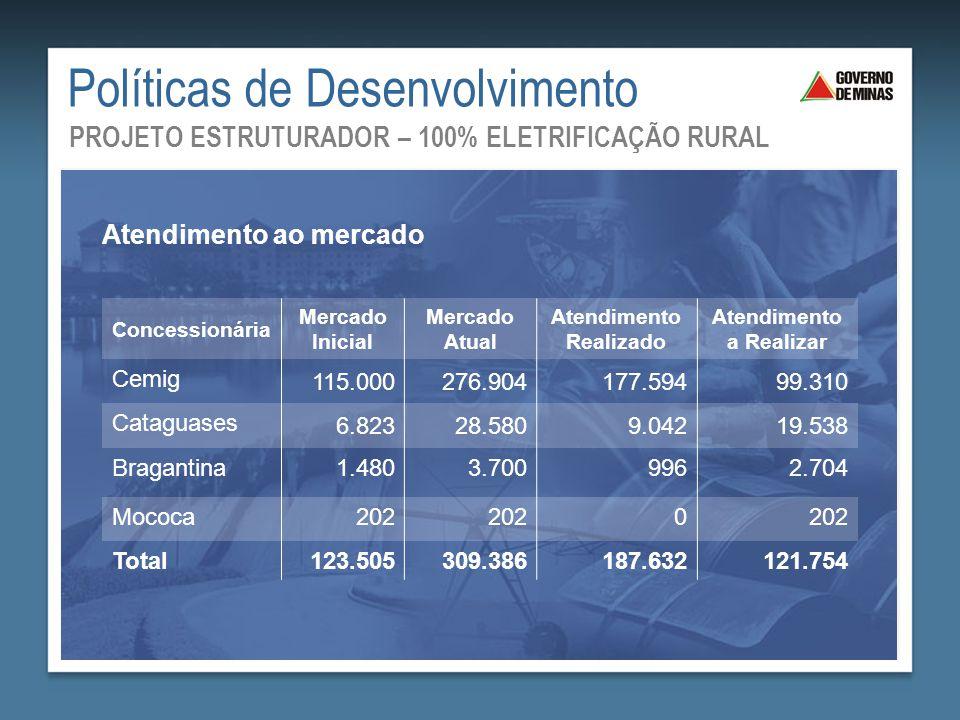 Concessionária Mercado Inicial Mercado Atual Atendimento Realizado Atendimento a Realizar Cemig 115.000276.904177.59499.310 Cataguases 6.82328.5809.04