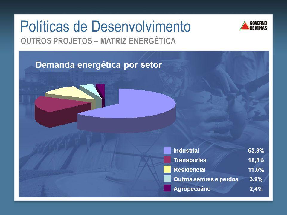 Políticas de Desenvolvimento Demanda energética por setor Industrial63,3% Transportes18,8% Residencial11,6% Outros setores e perdas3,9% Agropecuário2,