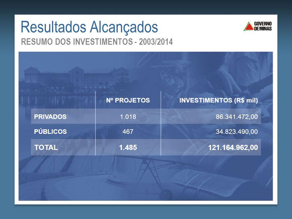 Resultados Alcançados RESUMO DOS INVESTIMENTOS - 2003/2014 Nº PROJETOSINVESTIMENTOS (R$ mil) PRIVADOS1.01886.341.472,00 PÚBLICOS46734.823.490,00 TOTAL