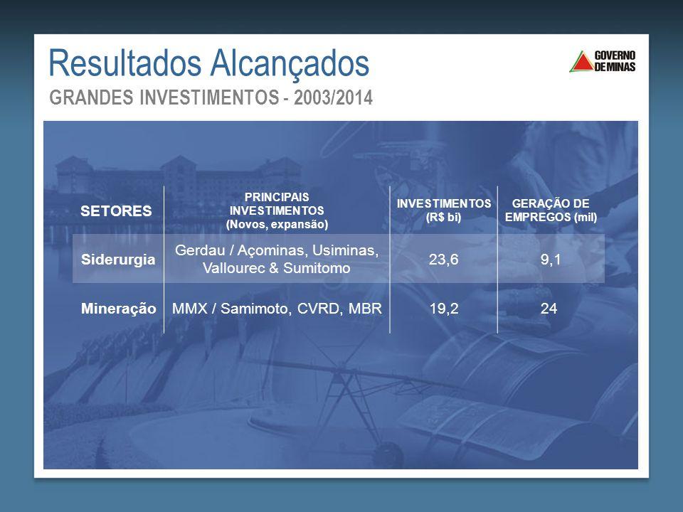Resultados Alcançados GRANDES INVESTIMENTOS - 2003/2014 SETORES PRINCIPAIS INVESTIMENTOS (Novos, expansão) INVESTIMENTOS (R$ bi) GERAÇÃO DE EMPREGOS (
