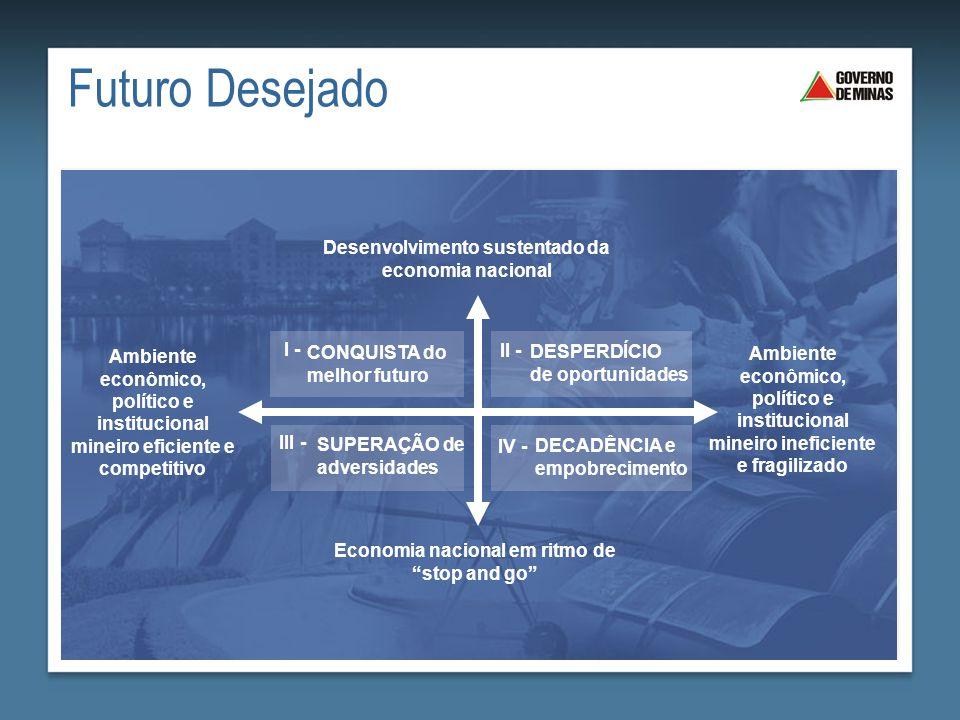 Futuro Desejado DESPERDÍCIO de oportunidades II - CONQUISTA do melhor futuro I - SUPERAÇÃO de adversidades III - DECADÊNCIA e empobrecimento IV - Dese