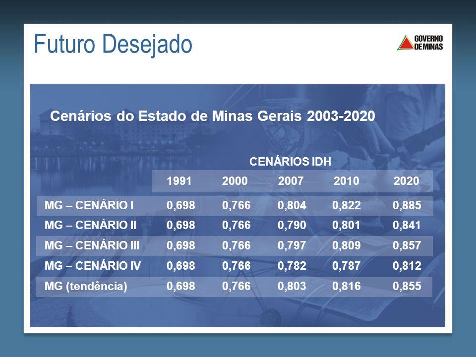 Futuro Desejado Cenários do Estado de Minas Gerais 2003-2020 MG – CENÁRIO I MG – CENÁRIO II MG – CENÁRIO III MG – CENÁRIO IV MG (tendência) 0,698 0,82