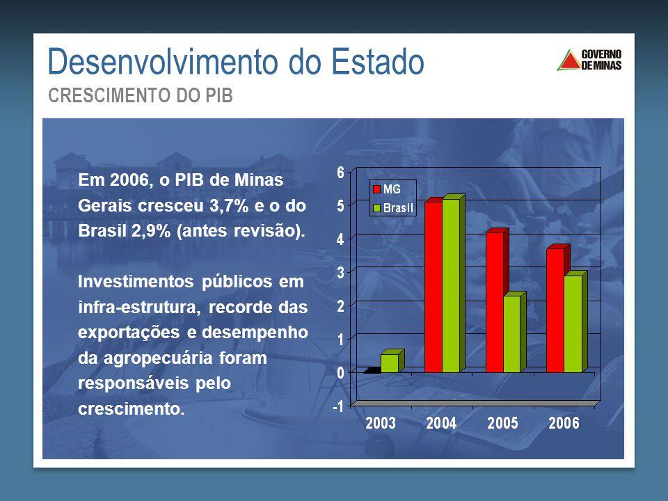 Desenvolvimento do Estado CRESCIMENTO DO PIB Em 2006, o PIB de Minas Gerais cresceu 3,7% e o do Brasil 2,9% (antes revisão). Investimentos públicos em