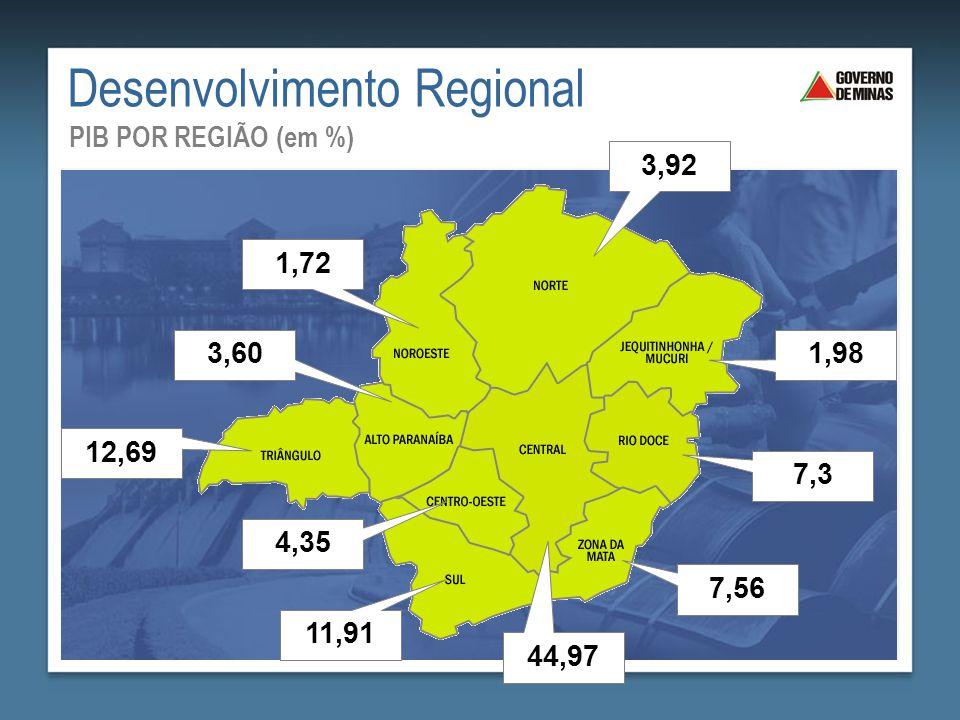 Desenvolvimento Regional PIB POR REGIÃO (em %) 44,97 12,69 3,60 11,91 1,72 3,92 4,35 1,98 7,3 7,56