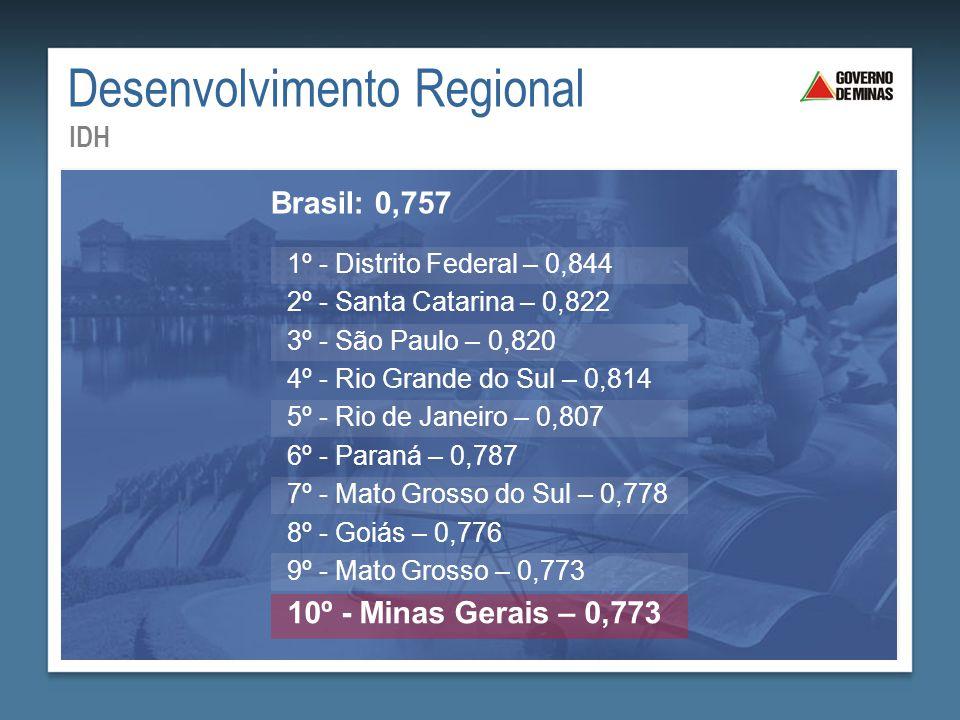 Desenvolvimento Regional IDH 1º - Distrito Federal – 0,844 2º - Santa Catarina – 0,822 3º - São Paulo – 0,820 4º - Rio Grande do Sul – 0,814 5º - Rio