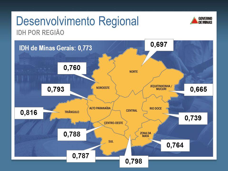 Desenvolvimento Regional IDH POR REGIÃO IDH de Minas Gerais: 0,773 0,798 0,816 0,793 0,787 0,760 0,697 0,788 0,665 0,739 0,764