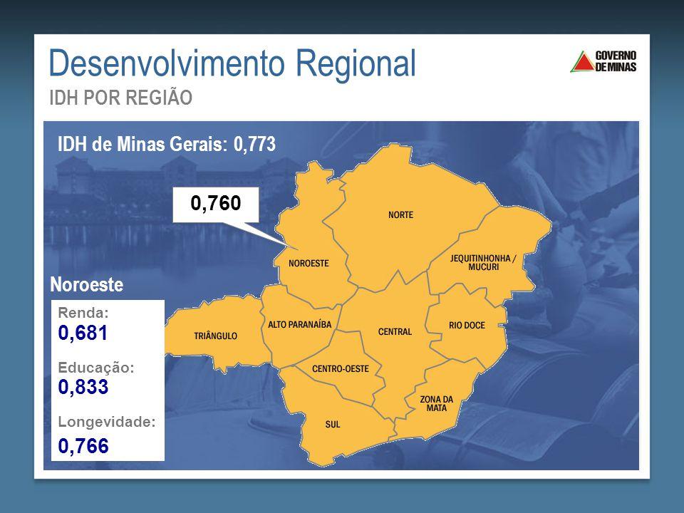 Desenvolvimento Regional IDH POR REGIÃO IDH de Minas Gerais: 0,773 0,760 Renda: Educação: Longevidade: 0,681 0,833 0,766 Noroeste