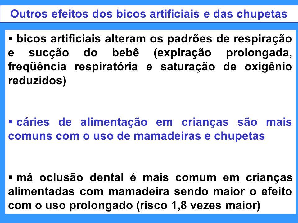 Outros efeitos dos bicos artificiais e das chupetas  bicos artificiais alteram os padrões de respiração e sucção do bebê (expiração prolongada, freqü