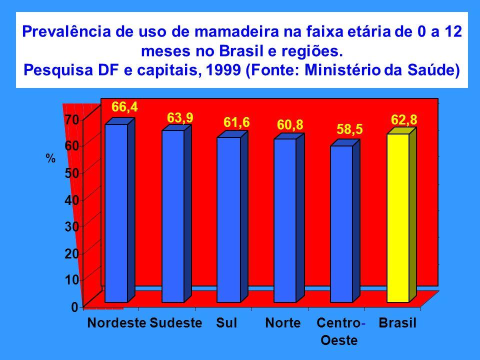 Prevalência de uso de mamadeira na faixa etária de 0 a 12 meses no Brasil e regiões. Pesquisa DF e capitais, 1999 (Fonte: Ministério da Saúde) 66,4 63
