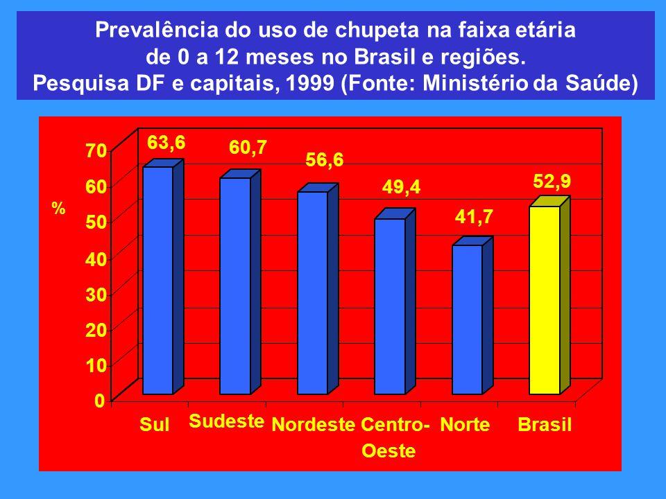 Prevalência do uso de chupeta na faixa etária de 0 a 12 meses no Brasil e regiões. Pesquisa DF e capitais, 1999 (Fonte: Ministério da Saúde) 63,6 60,7