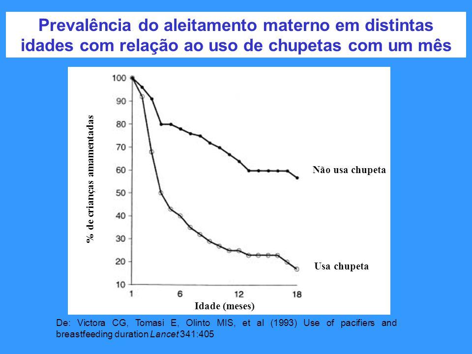 Prevalência do aleitamento materno em distintas idades com relação ao uso de chupetas com um mês De: Victora CG, Tomasi E, Olinto MIS, et al (1993) Us