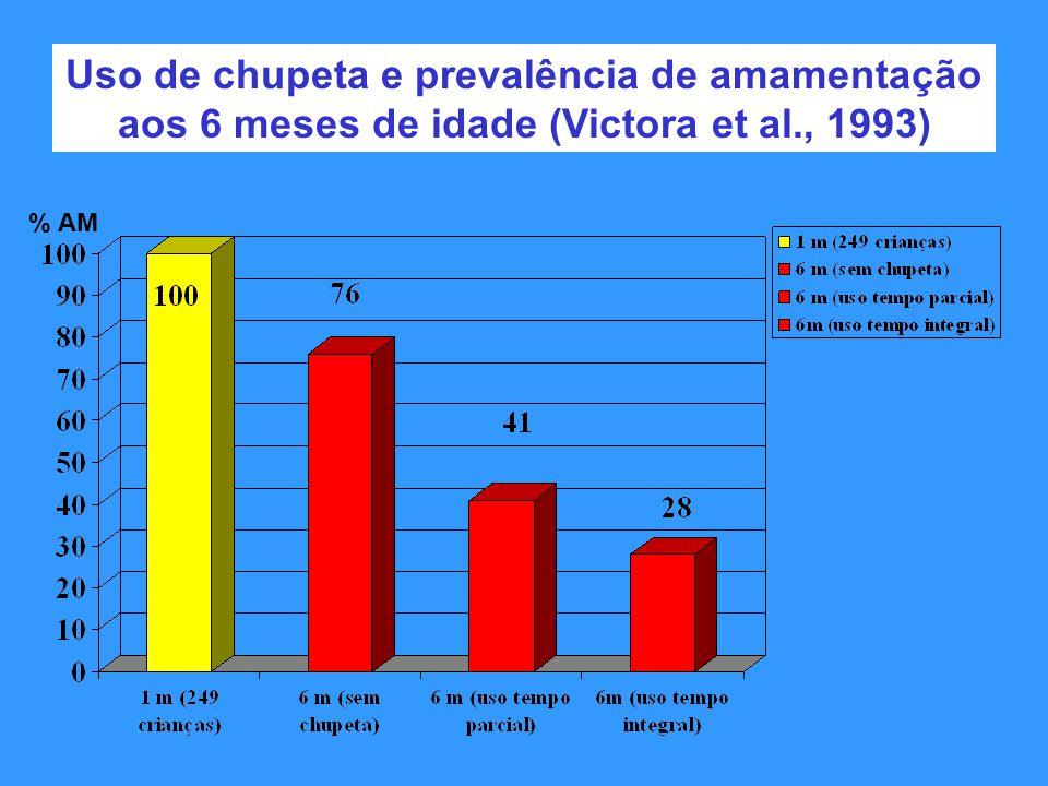 Uso de chupeta e prevalência de amamentação aos 6 meses de idade (Victora et al., 1993) % AM