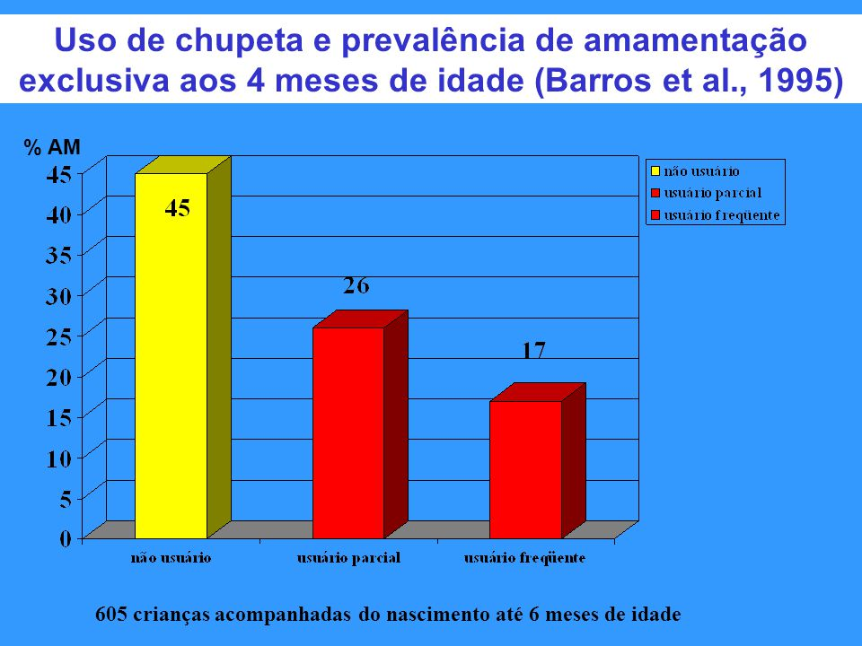 Uso de chupeta e prevalência de amamentação exclusiva aos 4 meses de idade (Barros et al., 1995) 605 crianças acompanhadas do nascimento até 6 meses de idade % AM