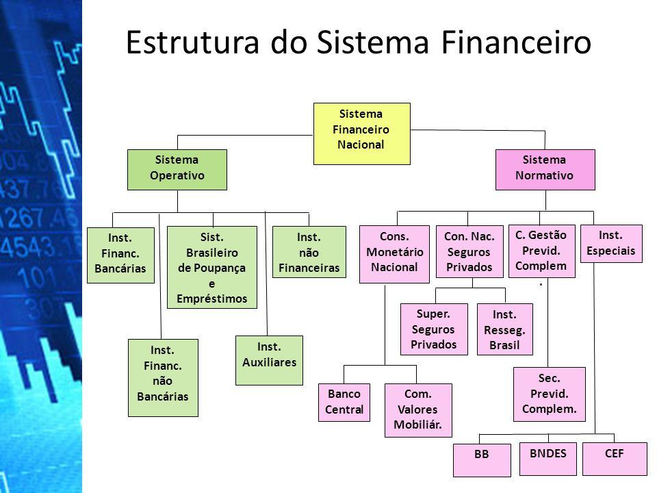 Estrutura do Sistema Financeiro Sistema Financeiro Nacional Sistema Operativo Sistema Normativo Cons. Monetário Nacional Con. Nac. Seguros Privados C.