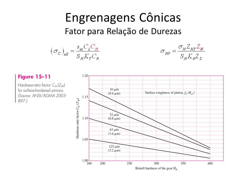 Engrenagens Cônicas Fator para Temperatura