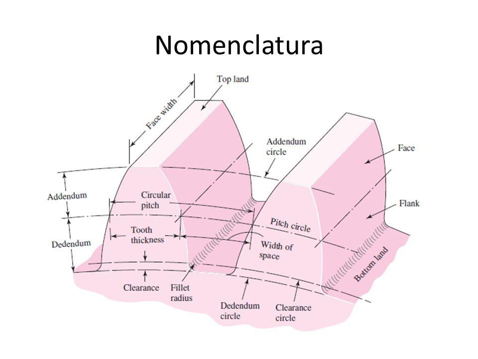 Diametral Pitch- É a razão entre o número de dentes da engrenagem e o diâmetro primitivo.