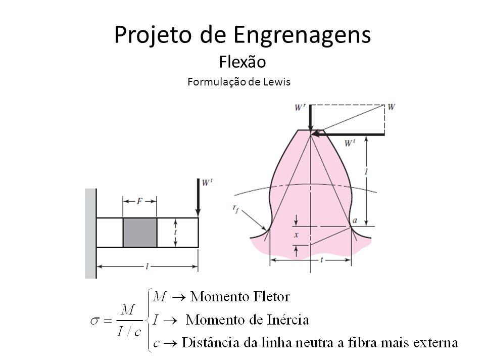 Projeto de Engrenagens Flexão Formulação de Lewis Por semelhança de triângulos: