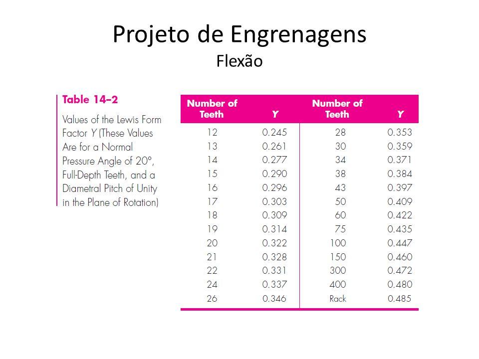 Projeto de Engrenagens Fator de Velocidade Fatores dinâmicos – Desvios do perfil envolvental – Velocidade – Deformações decorrentes do contato – Tenacidade do material da engrenagens, etc.