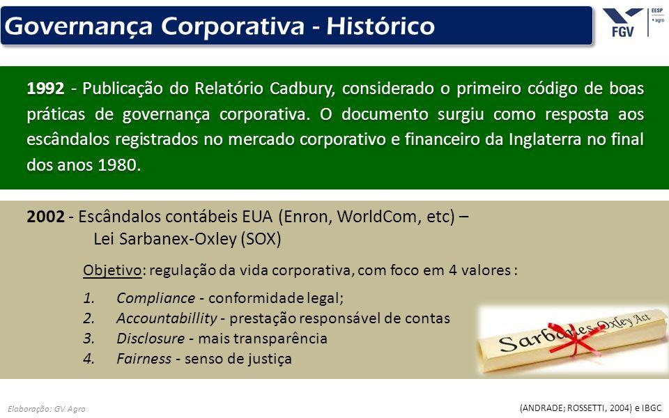 - 11 - Elaboração: GV Agro Governança Corporativa - Histórico 2002 - Escândalos contábeis EUA (Enron, WorldCom, etc) – Lei Sarbanex-Oxley (SOX) (ANDRA