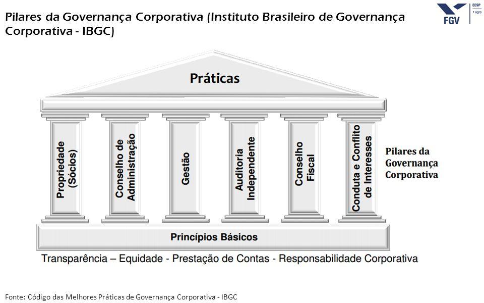 - 16 - Fonte: Código das Melhores Práticas de Governança Corporativa - IBGC Pilares da Governança Corporativa (Instituto Brasileiro de Governança Corp