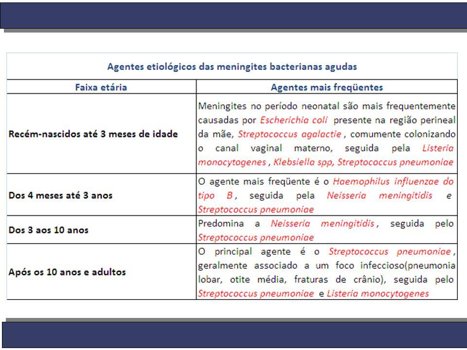 Profilaxia As medidas visam a eliminação da Neisseria meningitidis da orofaringe do portador Utilizam-se Antimicrobianos apenas para contatos íntimos e prolongados com o caso inicial: -Rifampicina 10mg/Kg em 2 doses, VO, por 2 dias e 600mg para adultos a cada 12h por 2 dias OBS: Nos pacientes tratados com Ceftriaxona não é necessária a profilaxia, pois ela erradica o Meningococo da orofaringe.