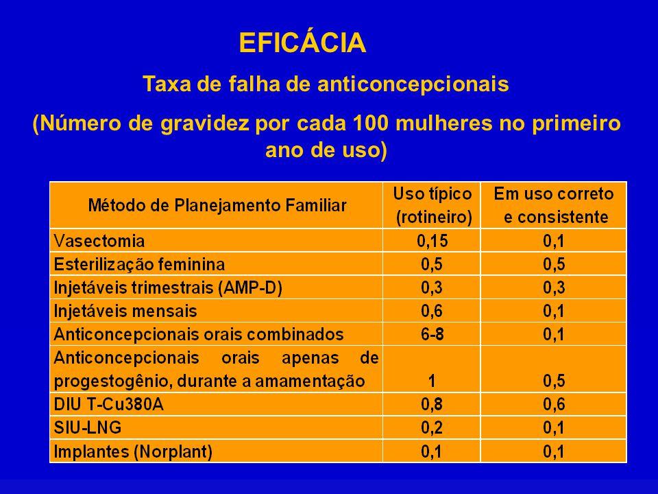 Taxa de falha de anticoncepcionais (Número de gravidez por cada 100 mulheres no primeiro ano de uso) EFICÁCIA