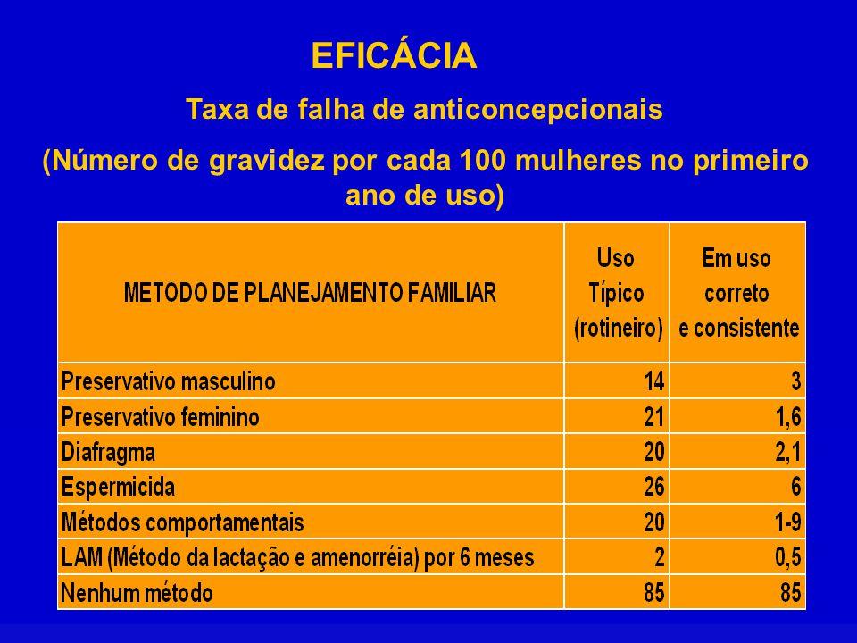 CRITÉRIOS CLÍNICOS DE ELEGIBILIDADE DA OMS CATEGORIA DA OMS AVALIAÇÃO CLÍNICA 1O método pode ser usado sem restrições 2O método, em geral, pode ser usado com restrições.