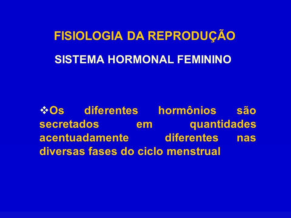 FISIOLOGIA DA REPRODUÇÃO FISIOLOGIA DO CICLO MENSTRUAL  O período reprodutivo feminino caracteriza-se por alterações rítmicas mensais na secreção dos hormônios femininos e por alterações nos órgãos sexuais ciclo menstrual.