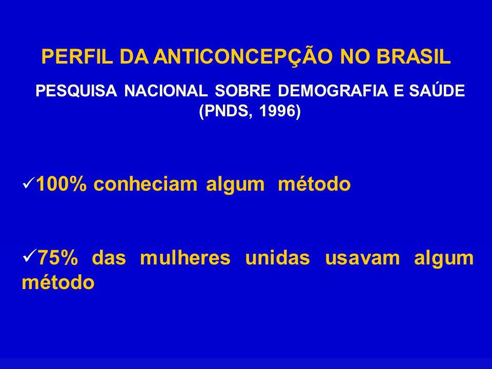 PERFIL DA ANTICONCEPÇÃO NO BRASIL (PNDS, 1996) USO DE MÉTODOS CONTRACEPTIVOS ENTRE MULHERES BRASILEIRAS ATUALMENTE UNIDAS