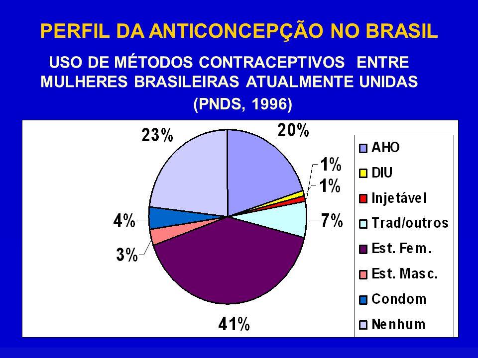 PERFIL DA ANTICONCEPÇÃO NO BRASIL PESQUISA NACIONAL SOBRE DEMOGRAFIA E SAÚDE (PNDS, 1996) 43% das usuárias de métodos anticoncepcionais interrompem o uso durante os 12 meses após a sua adoção.
