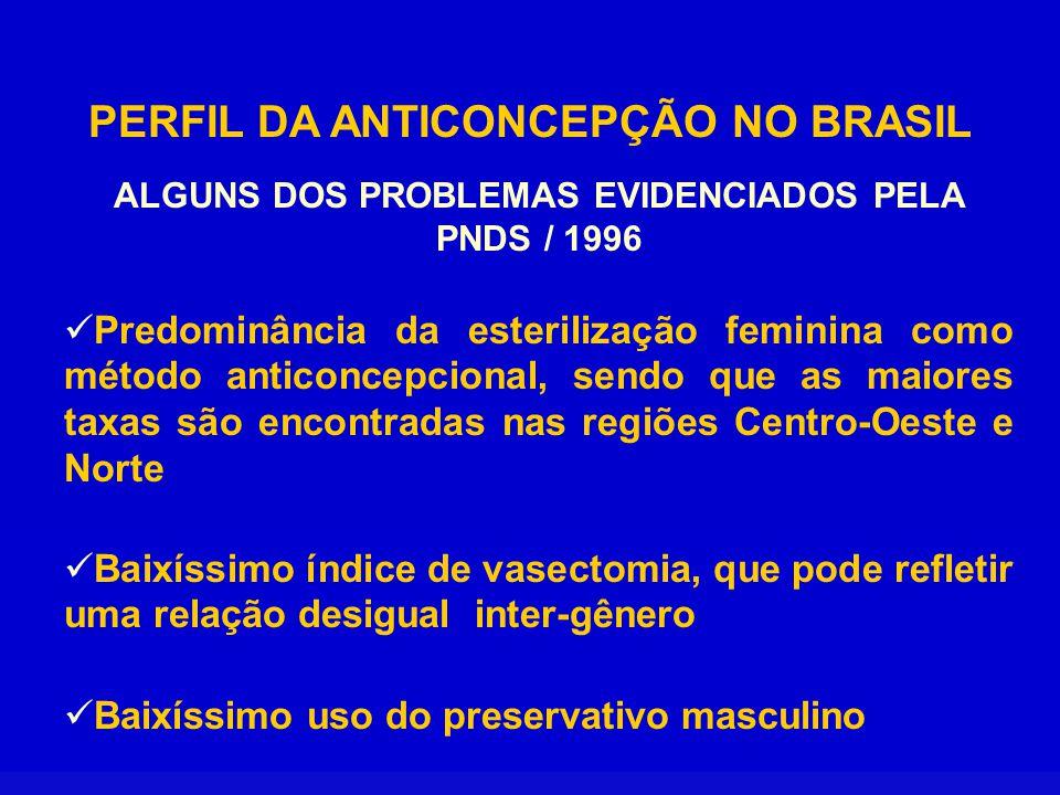 PERFIL DA ANTICONCEPÇÃO NO BRASIL ALGUNS DOS PROBLEMAS EVIDENCIADOS PELA PNDS / 1996 Descontinuidade no uso dos métodos anticoncepcionais Desinformação por parte das usuárias em relação aos métodos anticoncepcionais Altos índices de gravidezes não planejadas