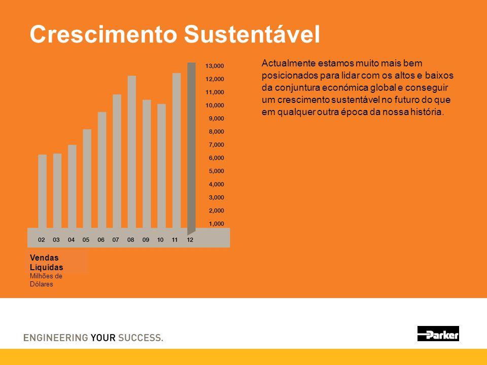 Crescimento Sustentável Actualmente estamos muito mais bem posicionados para lidar com os altos e baixos da conjuntura económica global e conseguir um