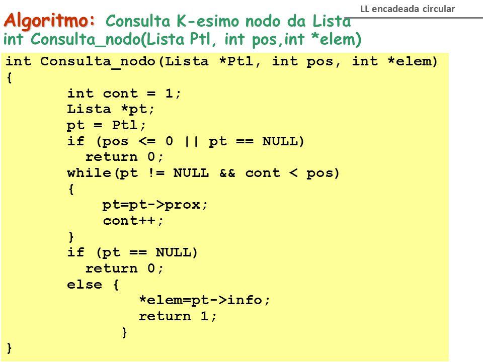 Algoritmo: Algoritmo: Consulta K-esimo nodo da Lista int Consulta_nodo(Lista Ptl, int pos,int *elem) LL encadeada circular int Consulta_nodo(Lista *Pt