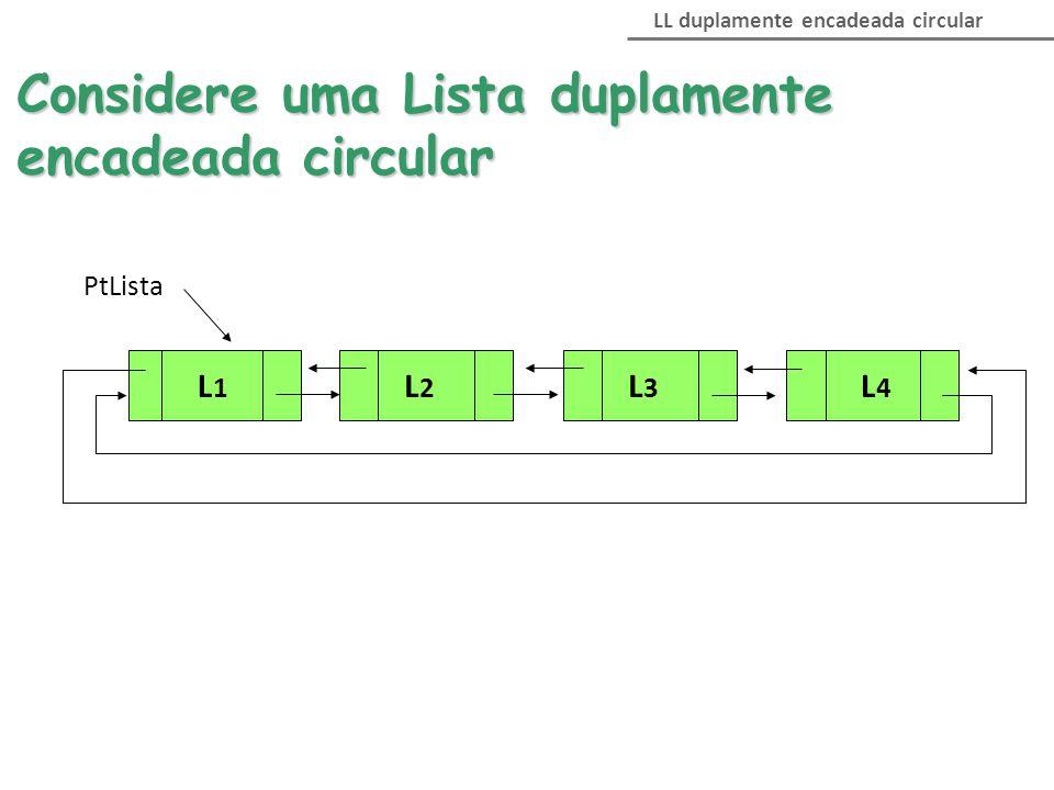 LL duplamente encadeada circular Considere uma Lista duplamente encadeada circular PtLista L1L1 L2L2 L3L3 L4L4