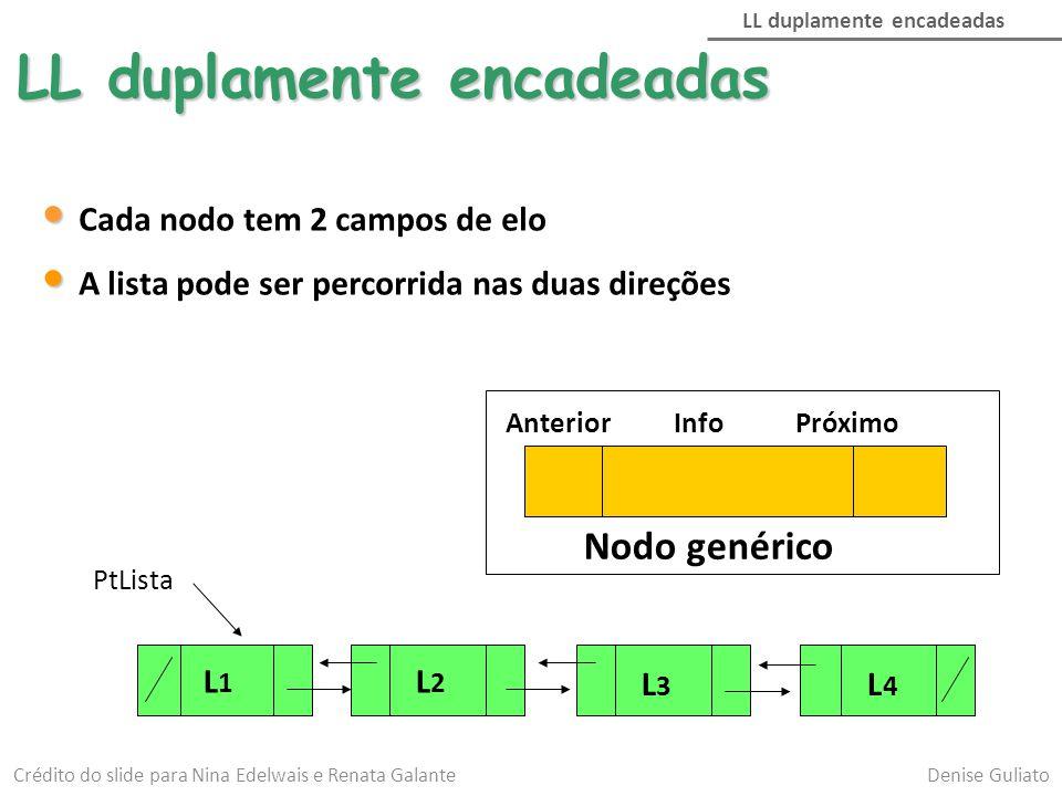 LL duplamente encadeadas PtLista L1L1 L2L2 L3L3 L4L4 Cada nodo tem 2 campos de elo A lista pode ser percorrida nas duas direções LL duplamente encadea