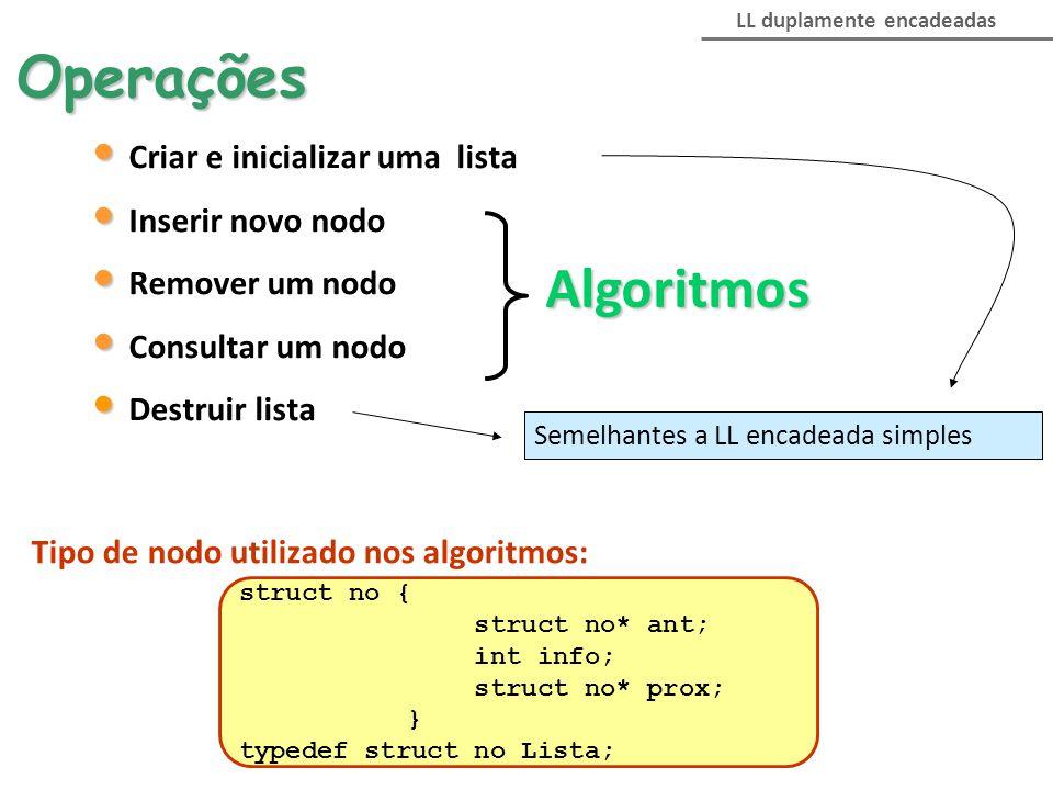 LL duplamente encadeadasOperações Criar e inicializar uma lista Inserir novo nodo Remover um nodo Consultar um nodo Destruir lista Algoritmos Semelhan